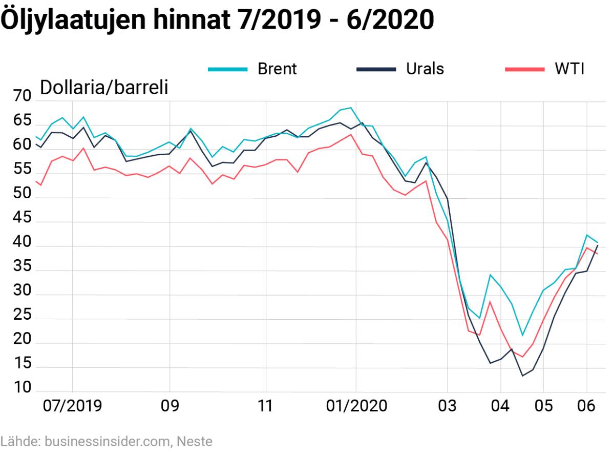 Tilastografiikka öljylaatujen hinnoista kesästä 2019 kesään 2020.
