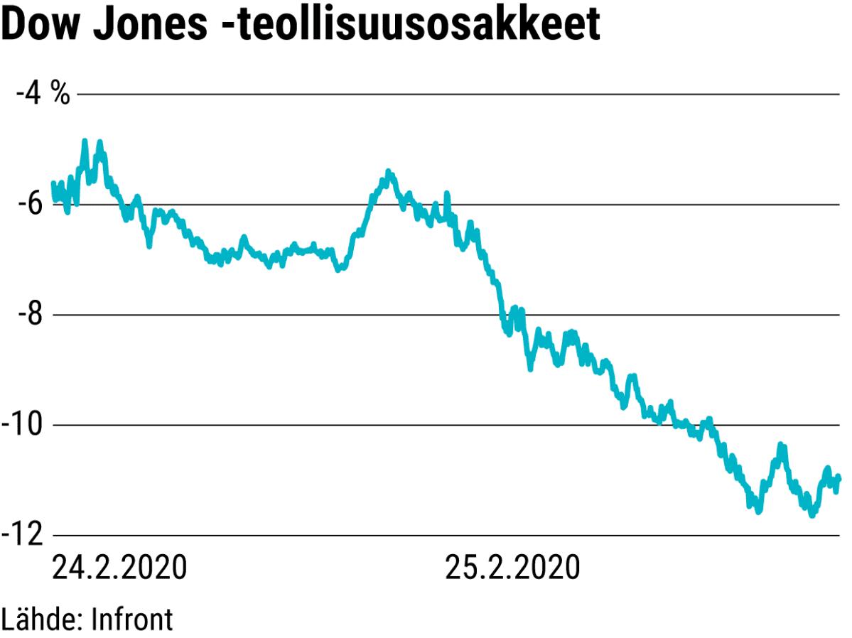 Dow Jones -teollisuusosakket