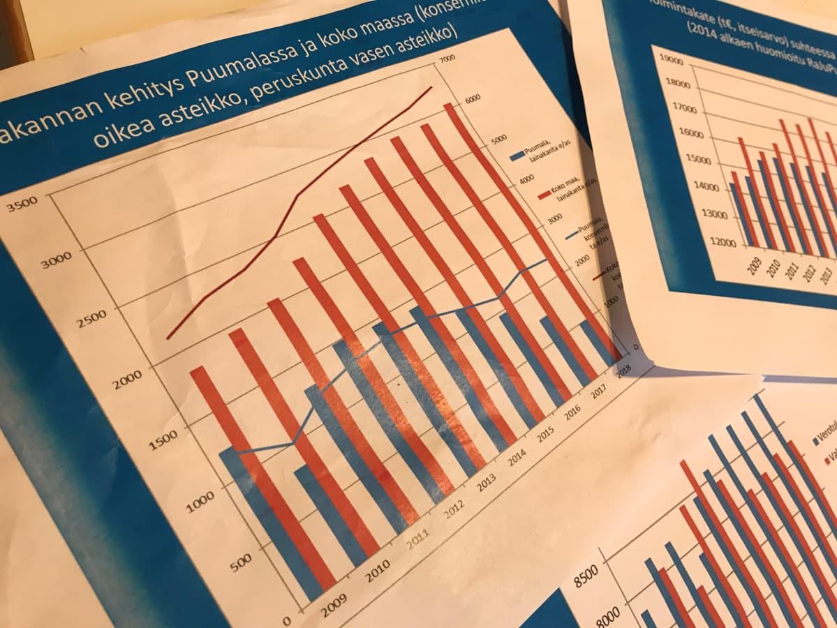 Puumalan velkamäärä (sinisellä) on pienentynyt samalla kun muiden kuntien yleinen velkamäärä on kasvanut.