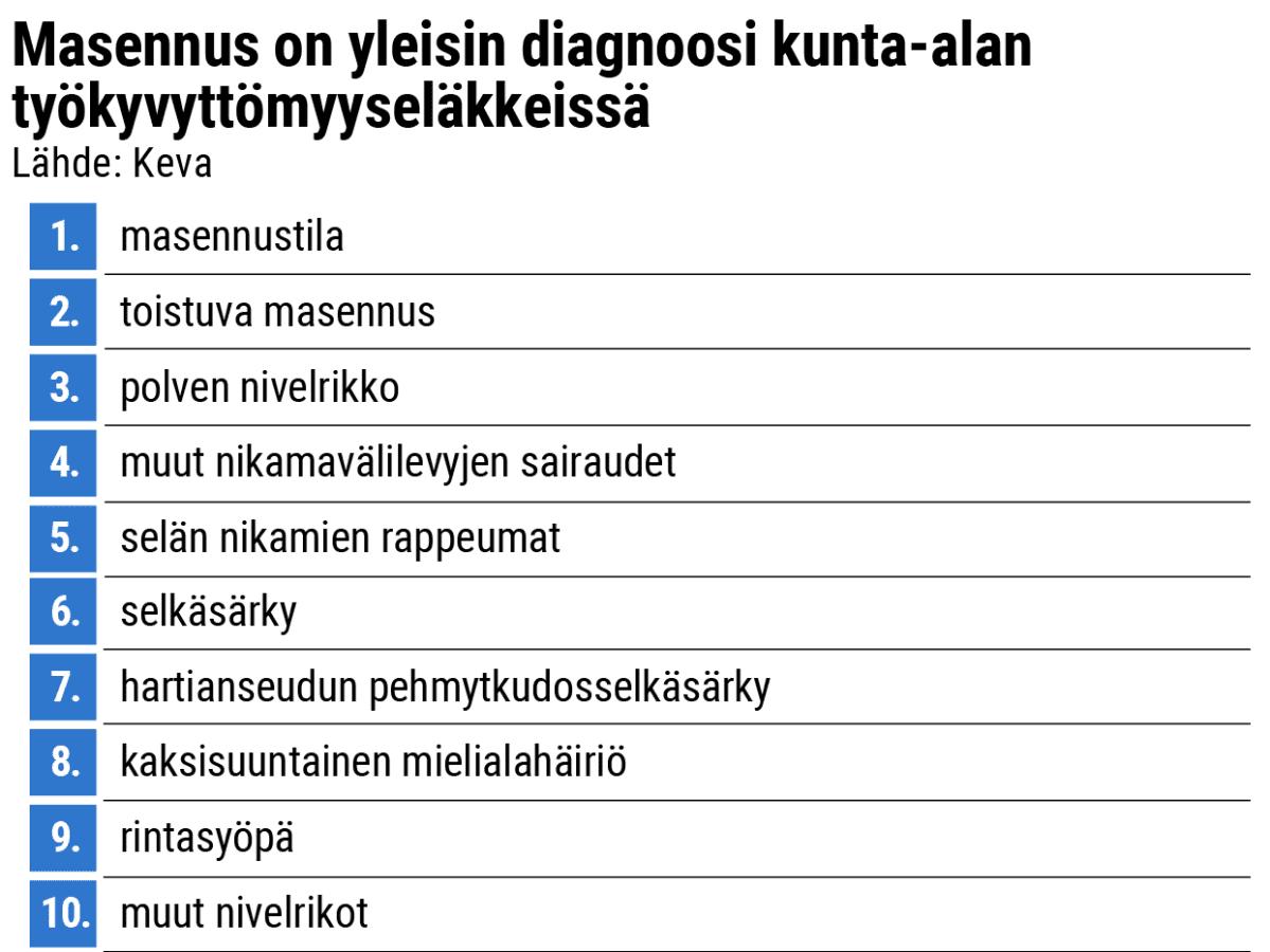 Masennus on yleisin diagnoosi kunta-alan työkyvyttömyyseläkkeissä