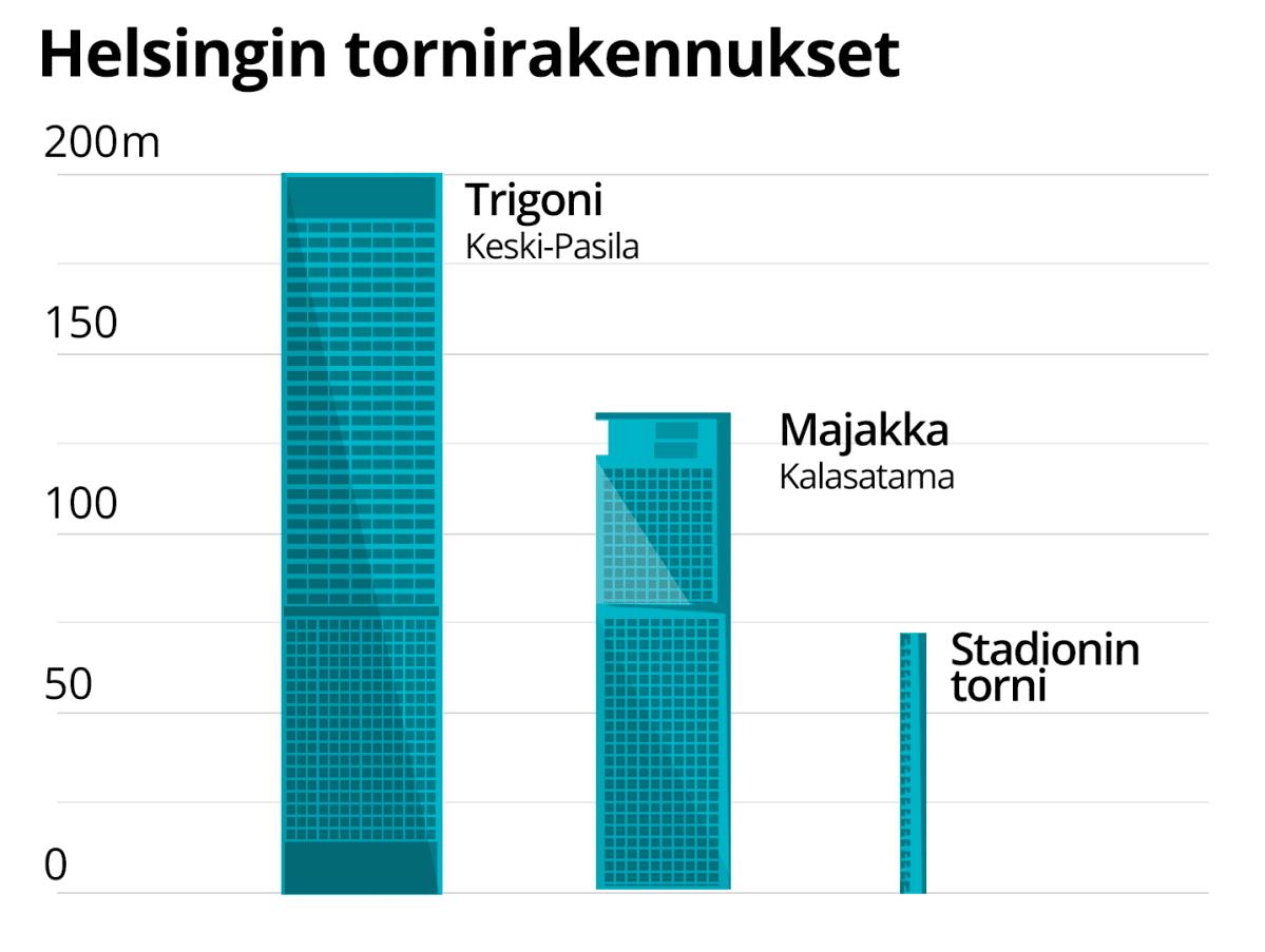 Helsingin tornitalot. Korkein on Pasilaan nouseva Trigoni. Se noussee 200m:n korkeuteen.
