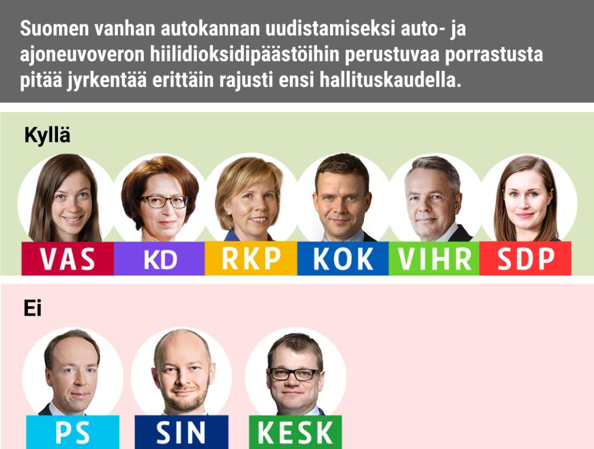 Suomen vanhan autokannan uudistamiseksi auto- ja ajoneuvoveron hiilidioksidipäästöihin perustuvaa porrastusta pitää jyrkentää erittäin rajusti ensi hallituskaudella. Kyllä: Vasemmistoliitto, KD, RKP, Kokoomus, Vihreät, SDP Ei: PS, Siniset, Keskusta