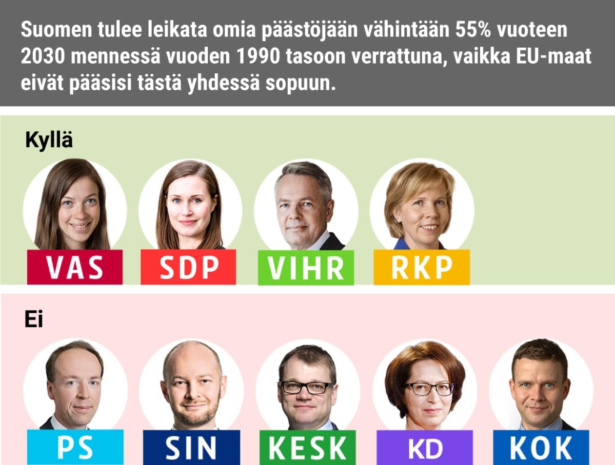 Suomen tulee leikata omia päästöjään vähintään 55% vuoteen 2030 mennessä vuoden 1990 tasoon verrattuna, vaikka EU-maat eivät pääsisi tästä yhdessä sopuun. Kyllä: Vasemmistoliitto, SDP, Vihreät, RKP Ei: Keskusta, PS, Siniset, KD, Kokoomus