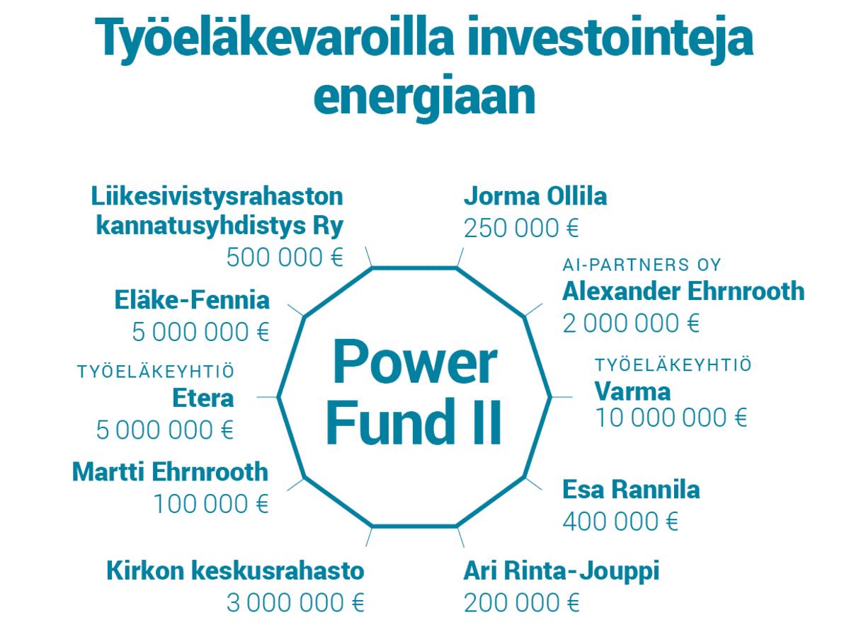 Työeläkevaroilla investointeja energiaan.
