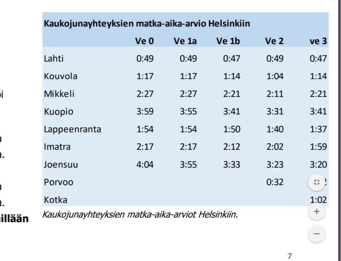 Väyläviraston Itärata-selvityksen matka-aika-arvio