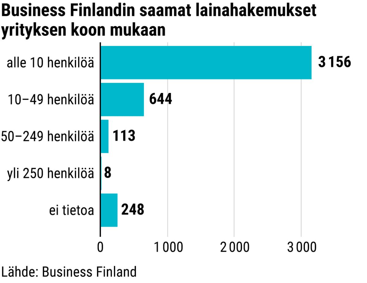 Business Finlandin saamat lainahakemukset yrityksen koon mukaan