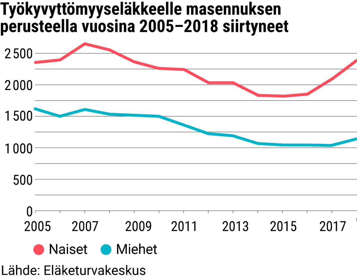 Työkyvyttömyyseläkkeelle masennuksen perusteella vuosina 2005–2018 siirtyneet