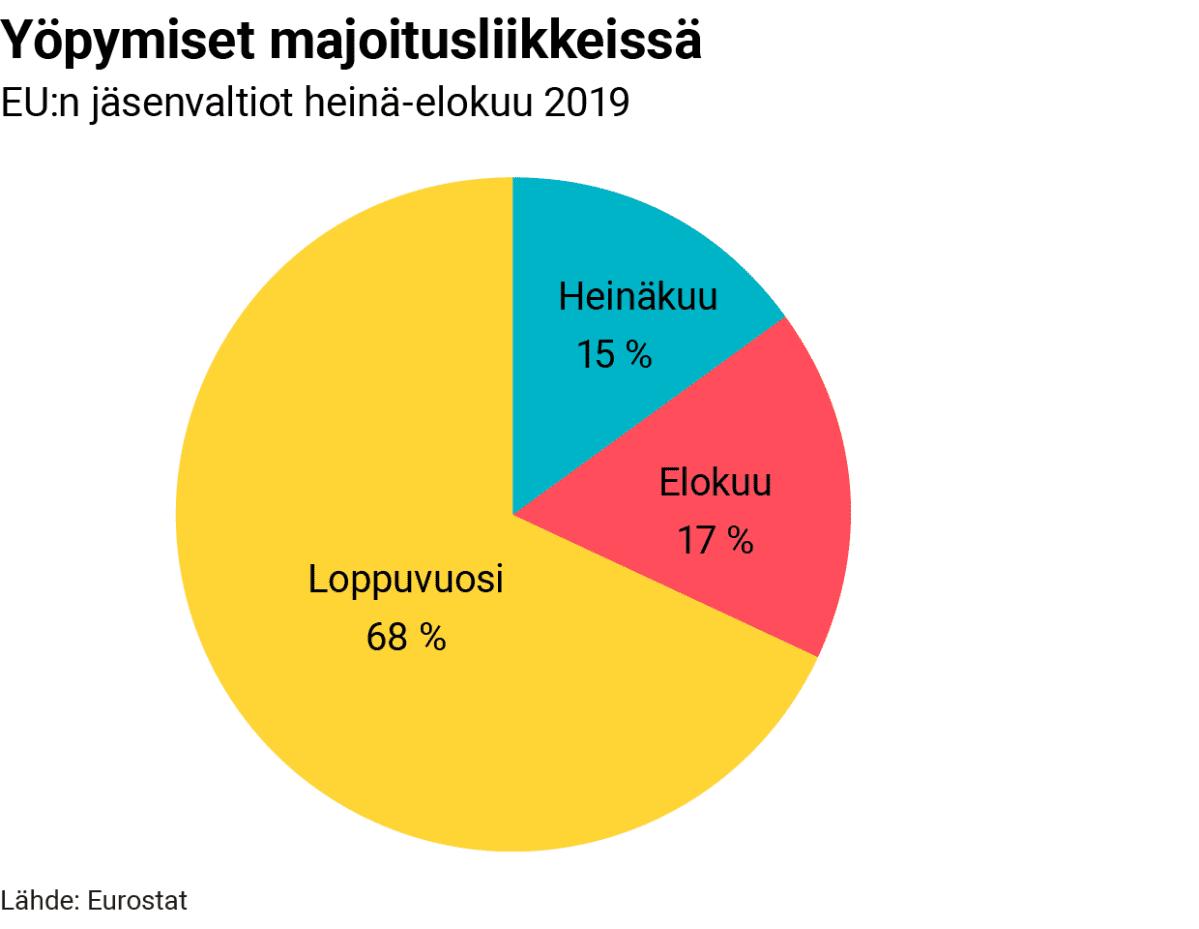 Tilastografiikka yöpymisistä majoitusliikkeissä.