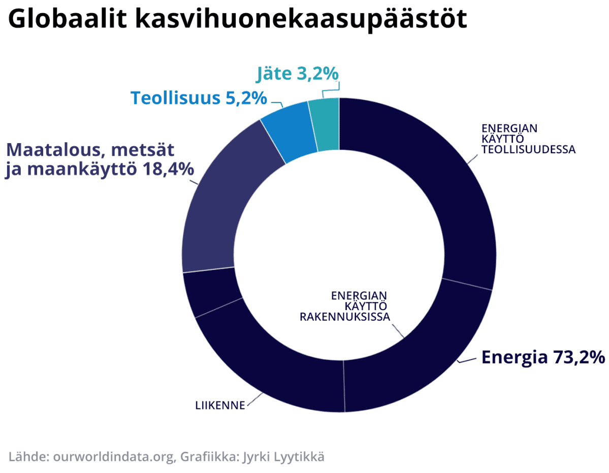 Globaalit kasvihuonekaasupäästöt. Suurin aiheuttaja on energia 73,2%.
