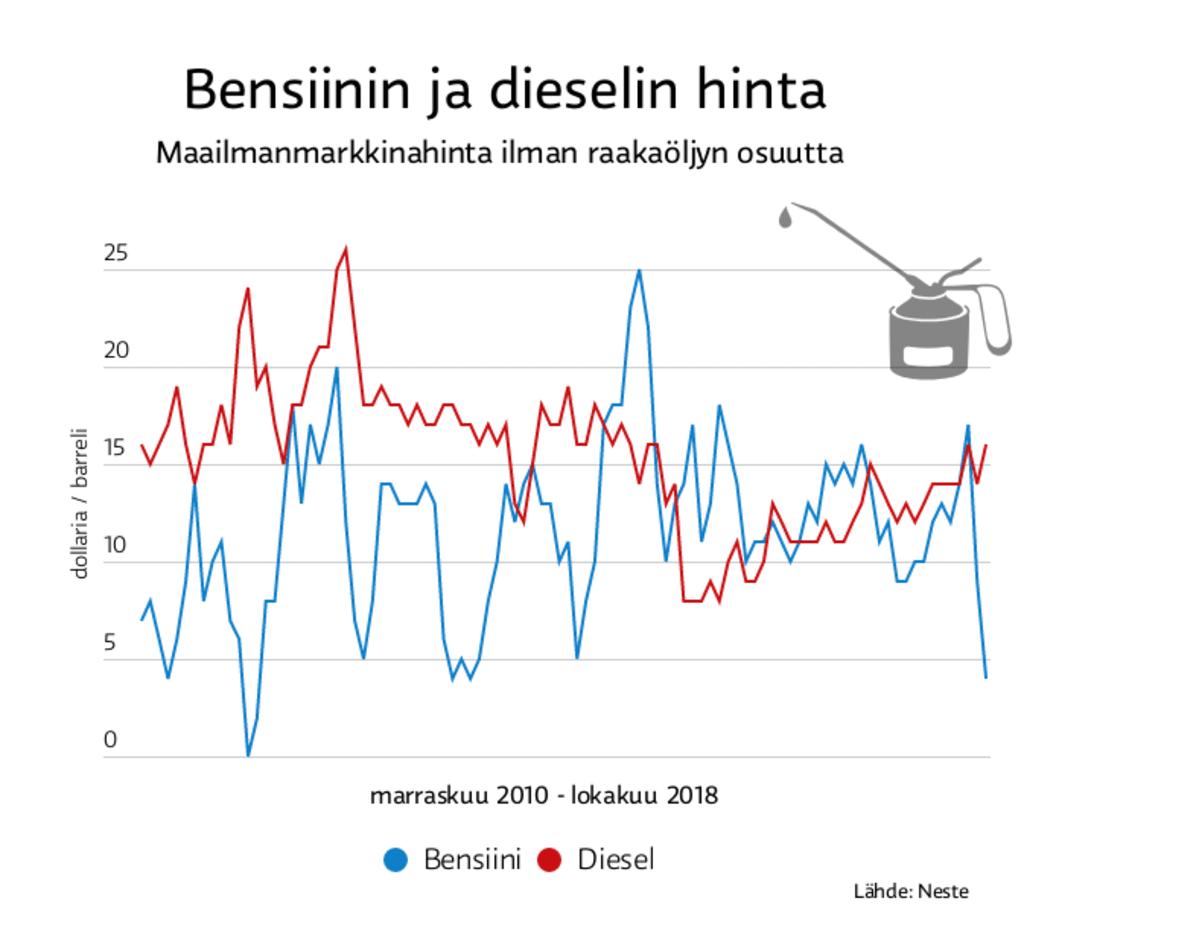 Bensiinin ja dieselin hinta
