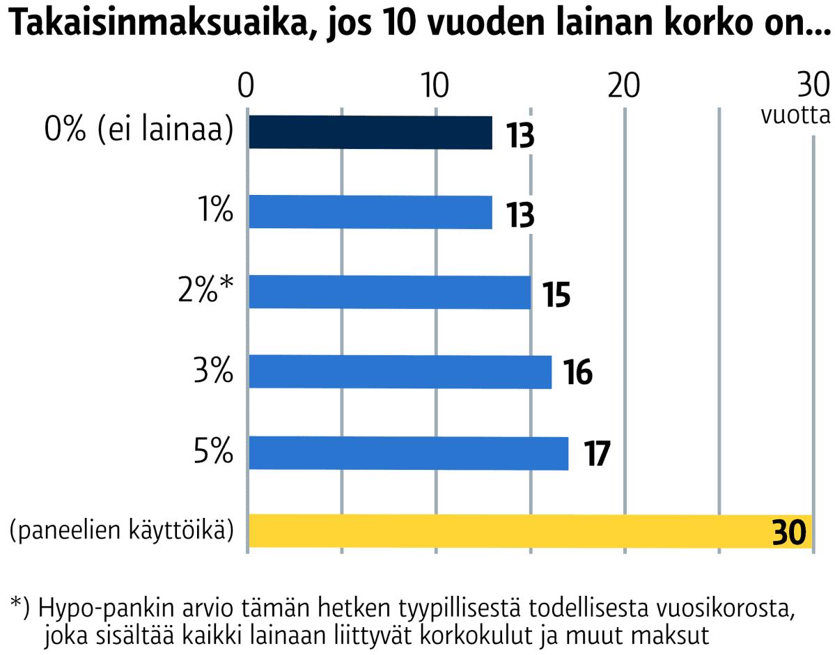 Takaisinmaksuaika, jos 10 vuoden lainan korko on: 0 % (ei lainaa) 13 vuotta 1 % 13 vuotta 2 % 15 vuotta 3 % 16 vuotta 5% 17 vuotta paneelien käyttöikä: 30 vuotta