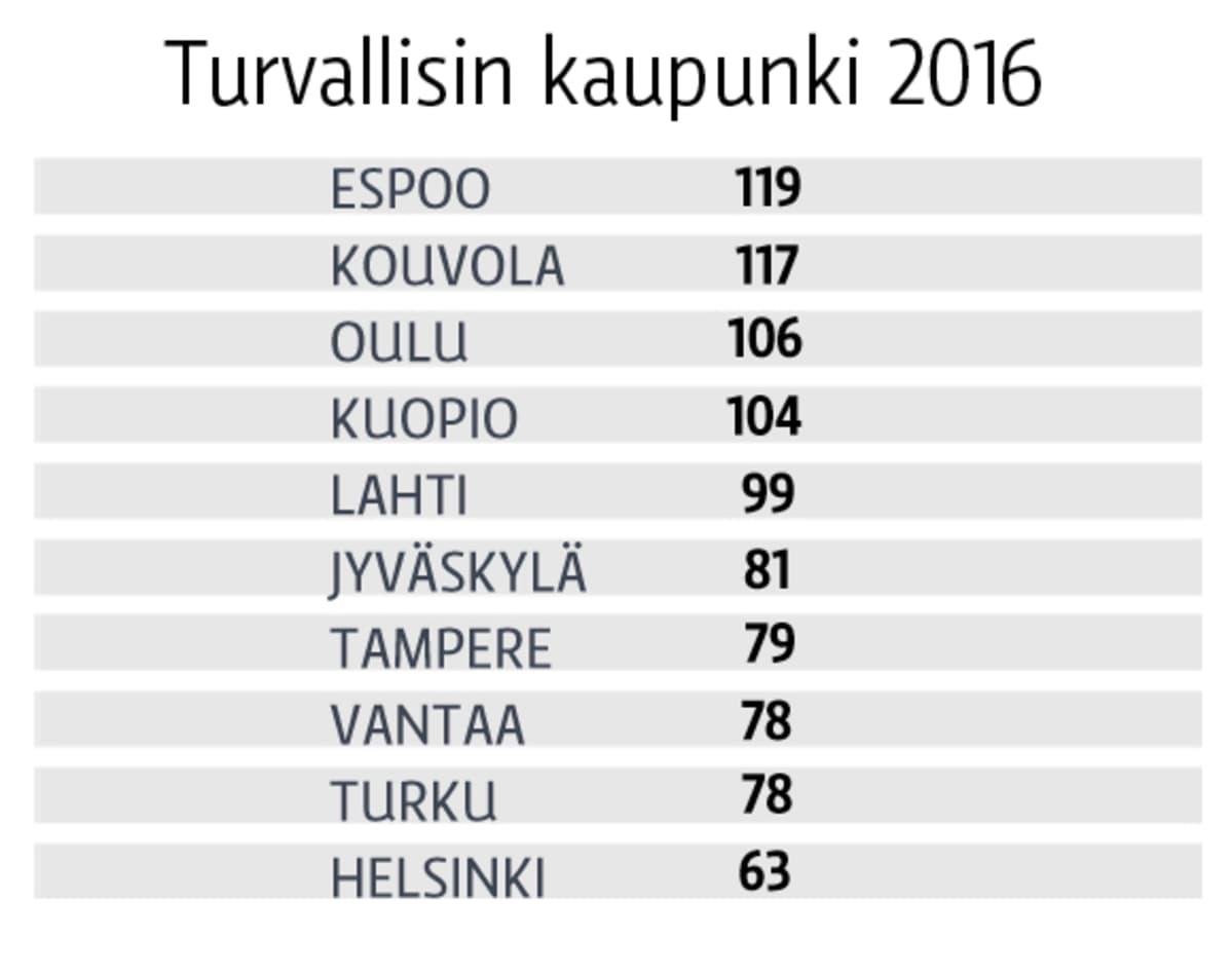 Katuturvallisuusgrafiikka. Lähde: Poliisi / Katuturvallisuusindeksin ennakkotiedot 2016