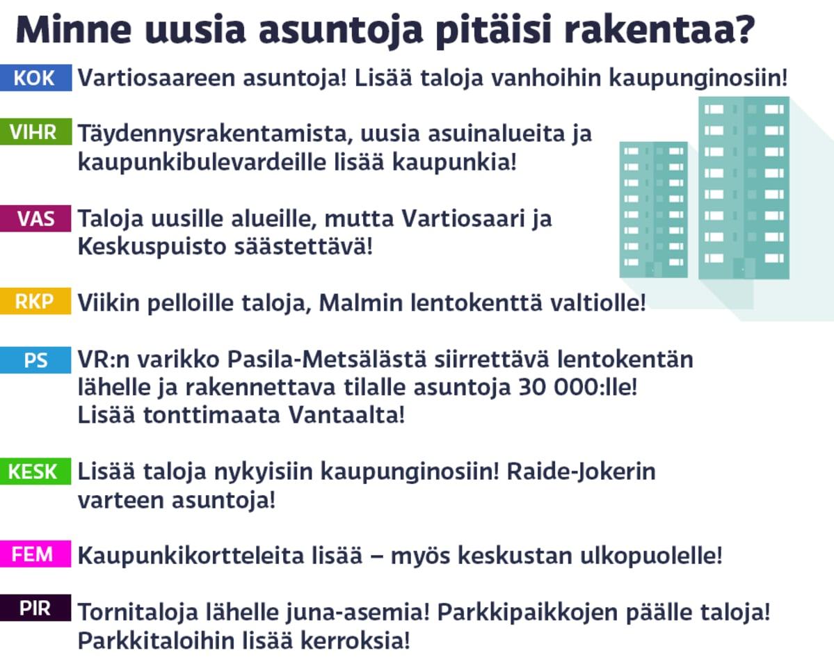 Kysymys puolueille asuntojen sijoittamisesta