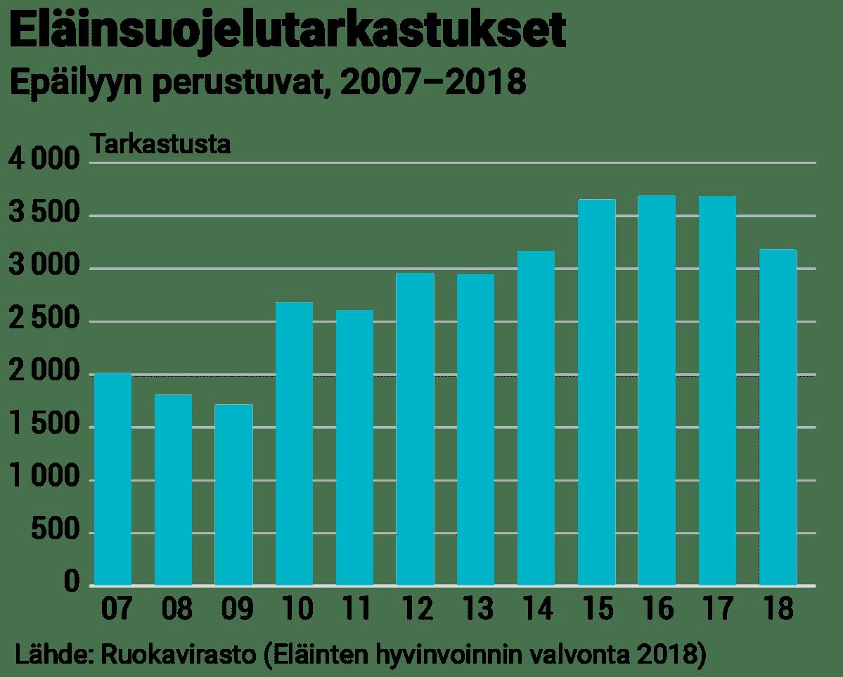 Eläinsuojelutarkastukset 2007–2018