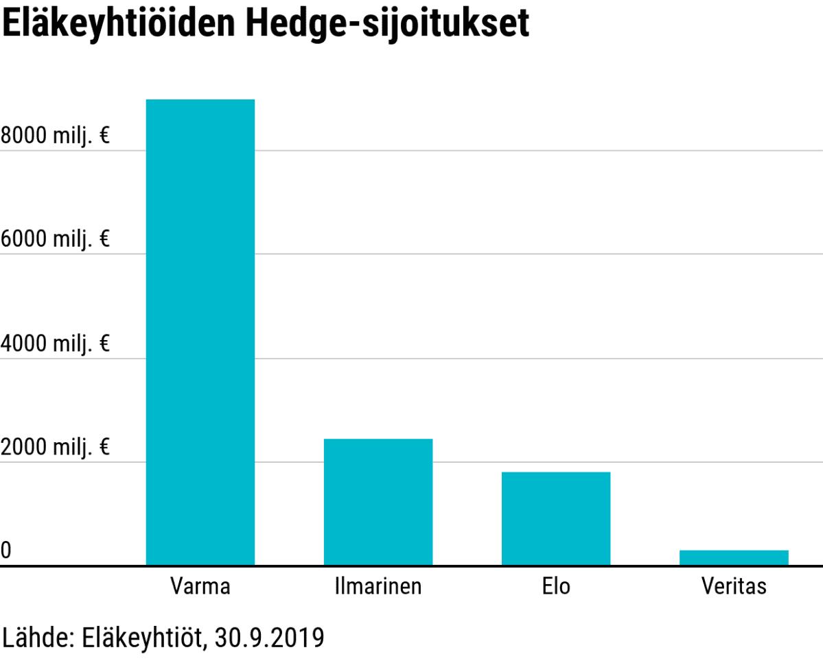 Eläkeyhtiöiden Hedge-sijoitukset