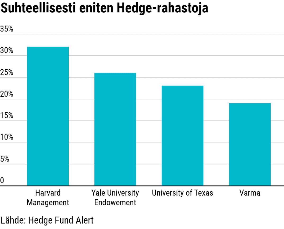 Suhteellisesti eniten Hedge-rahastoja