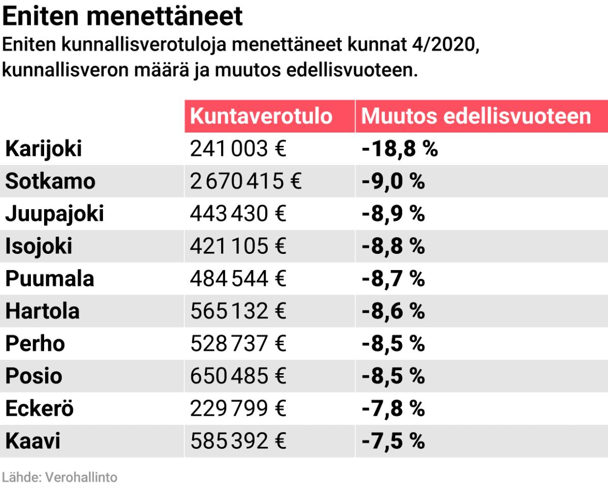 Eniten kunnallisverotuloja menettäneet kunnat