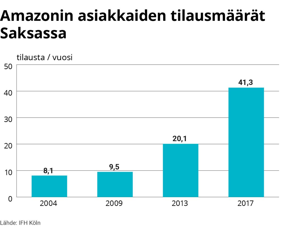 Tilastografiikka Amazonin asiakkaiden tilausmääristä Saksassa.