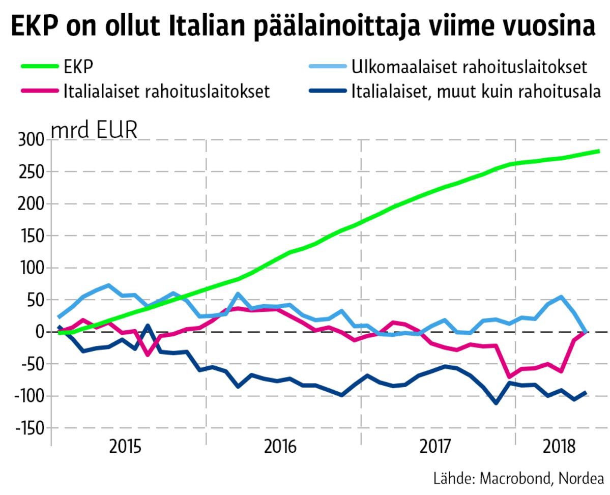 Grafiikan käyrät kuvaavat eri tahojen Italian velkapaperien summia.  Maaliskuussa 2015 EKP käynnisti valtavan osto-ohjelman df61ea59c1