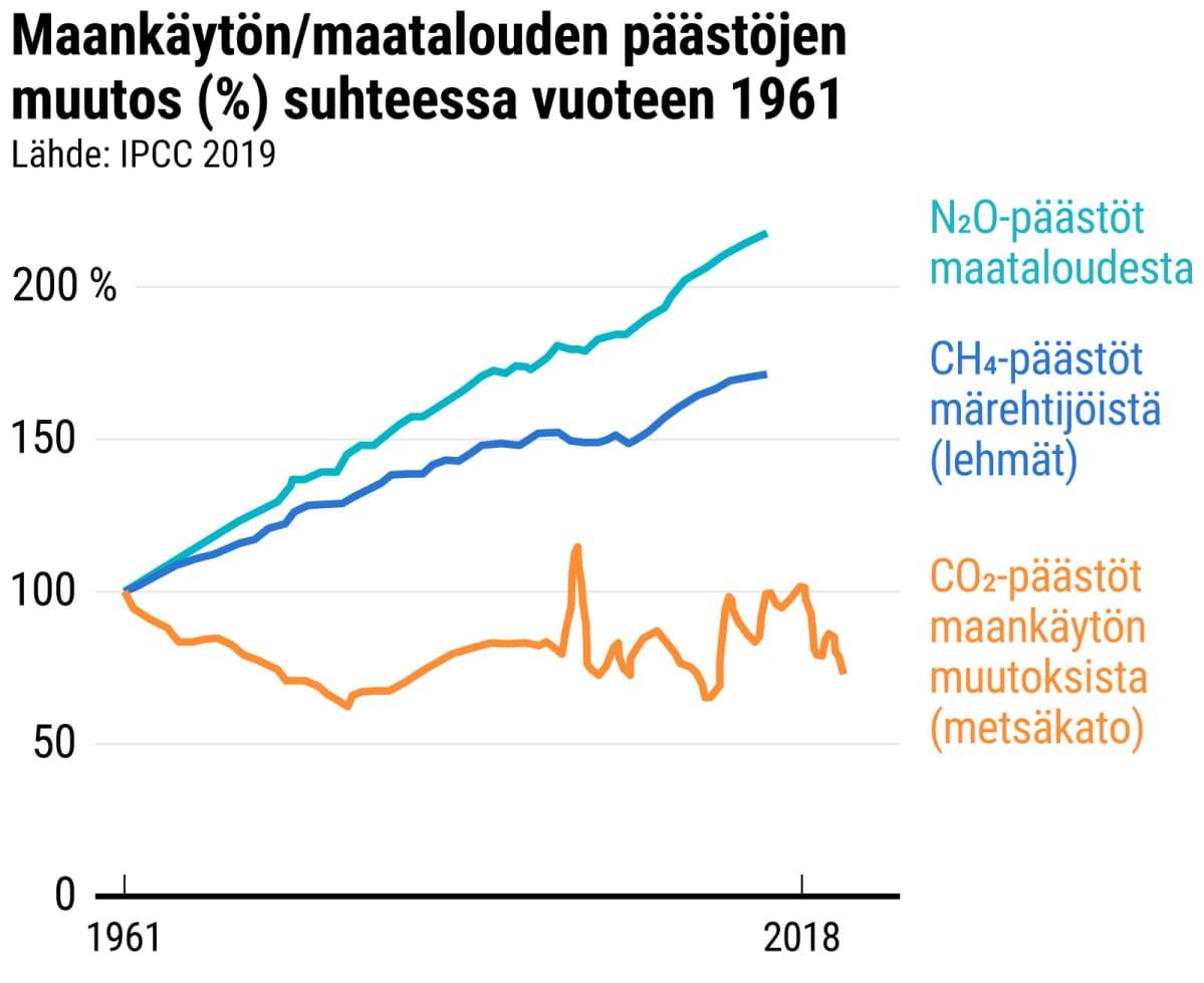 Maankäytön/maatalouden päästöjen muutos (%) suhteessa vuoteen 1961