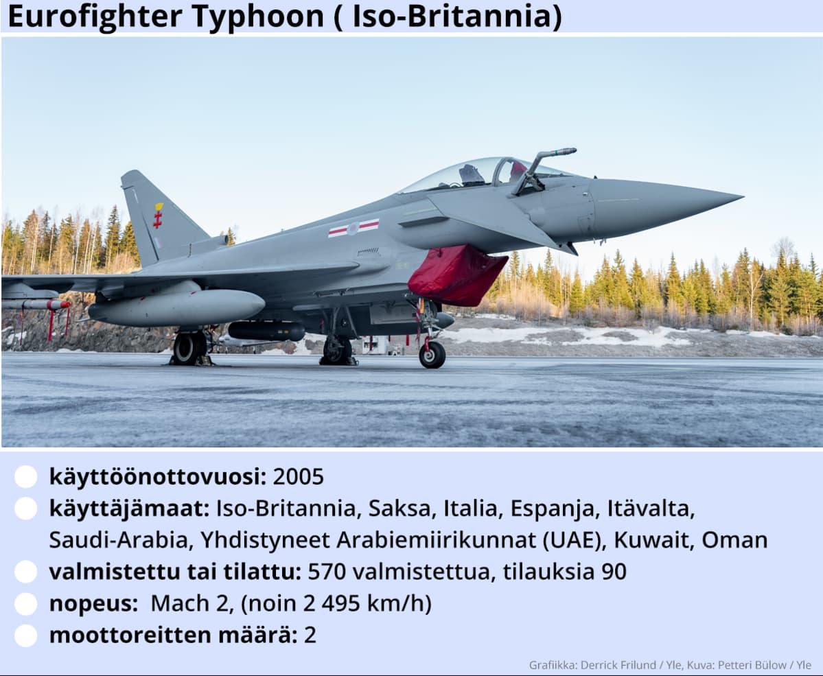 Kuvassa Eurofighter Typhoon -hävittäjälentokoneen tekniset tiedot.