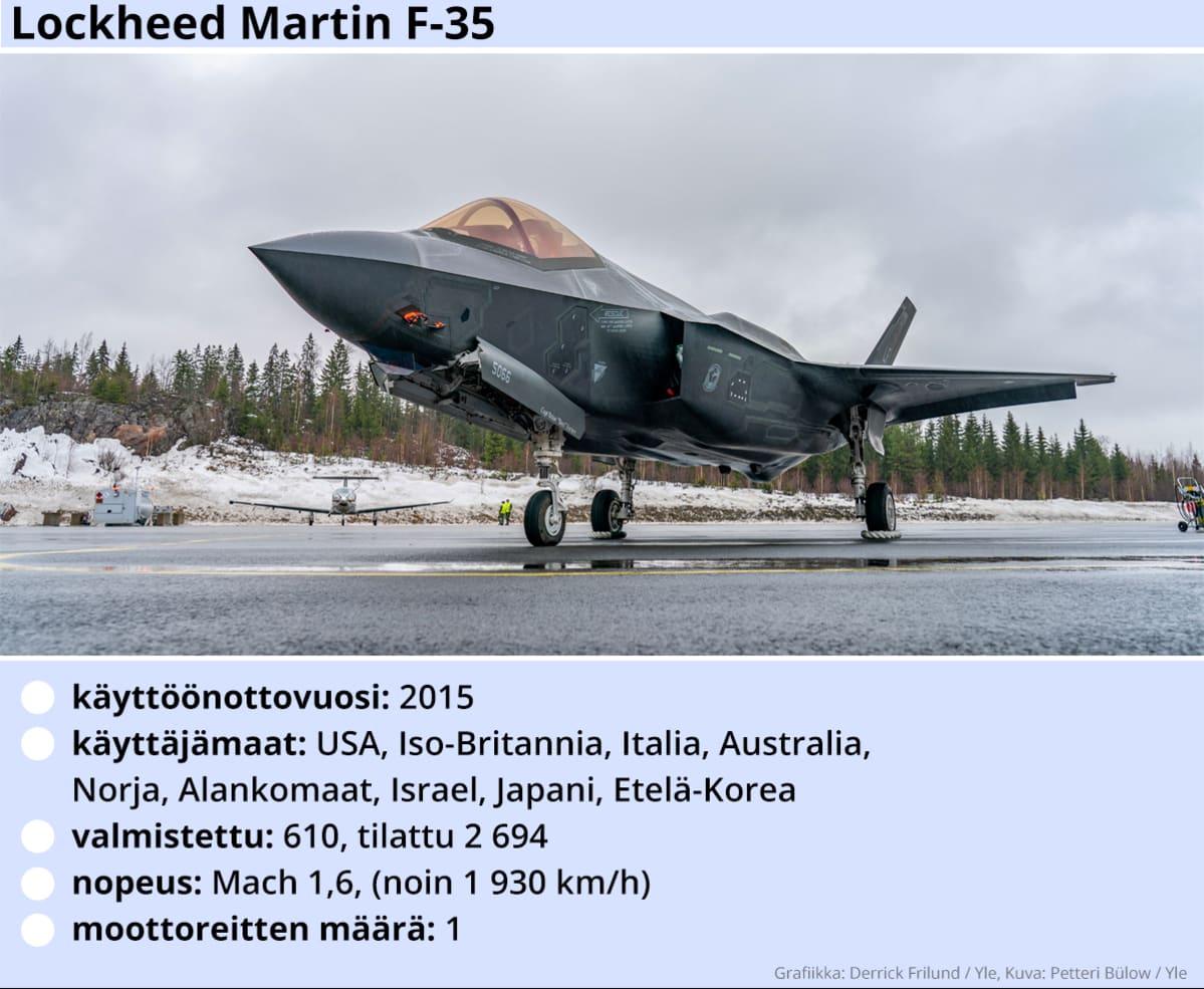 Kuvassa Lockheed Martin -hävittäjälentokoneen tekniset tiedot.