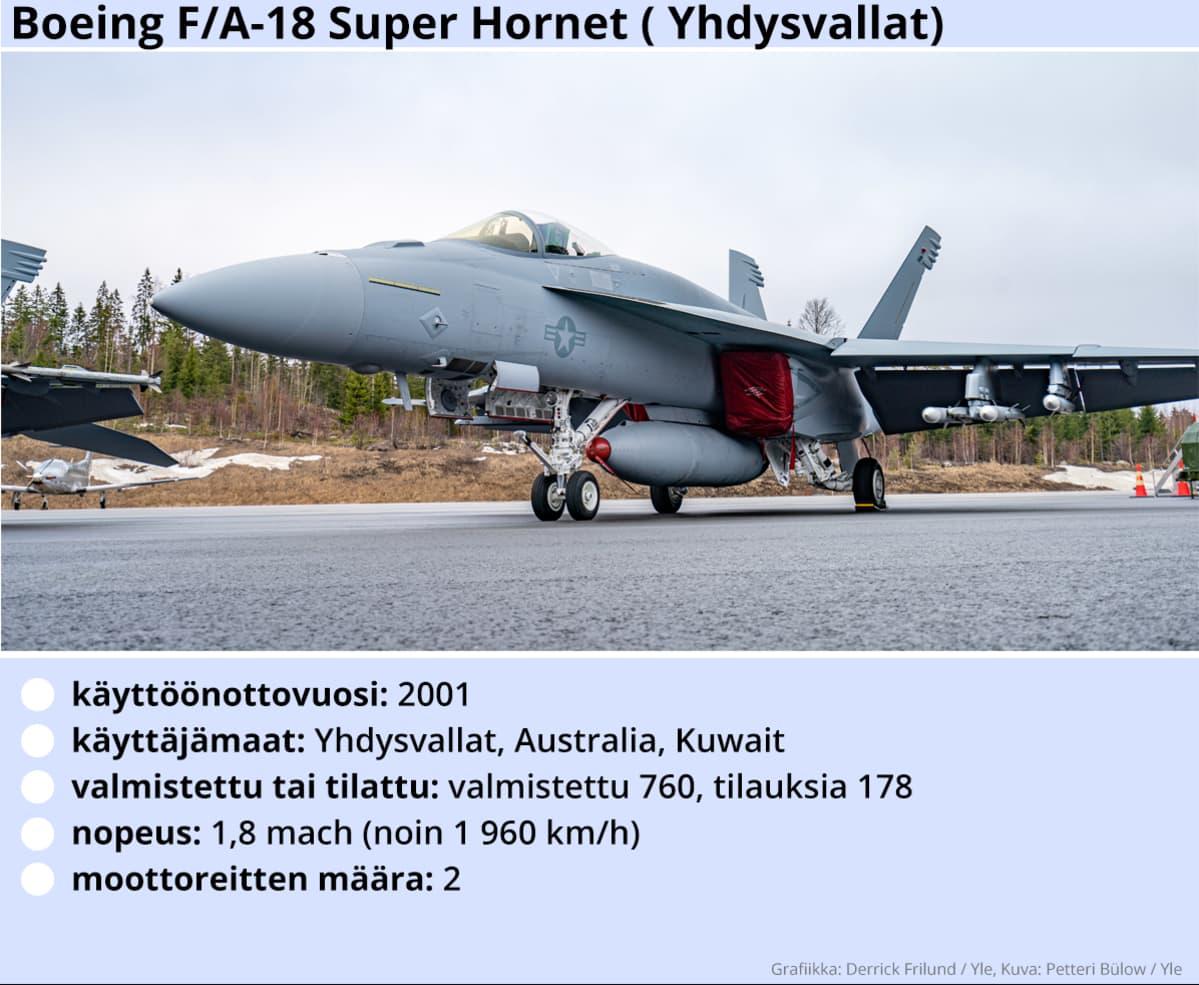 Kuvassa Super hornet F/A-18 -hävittäjälentokoneen tekniset tiedot.