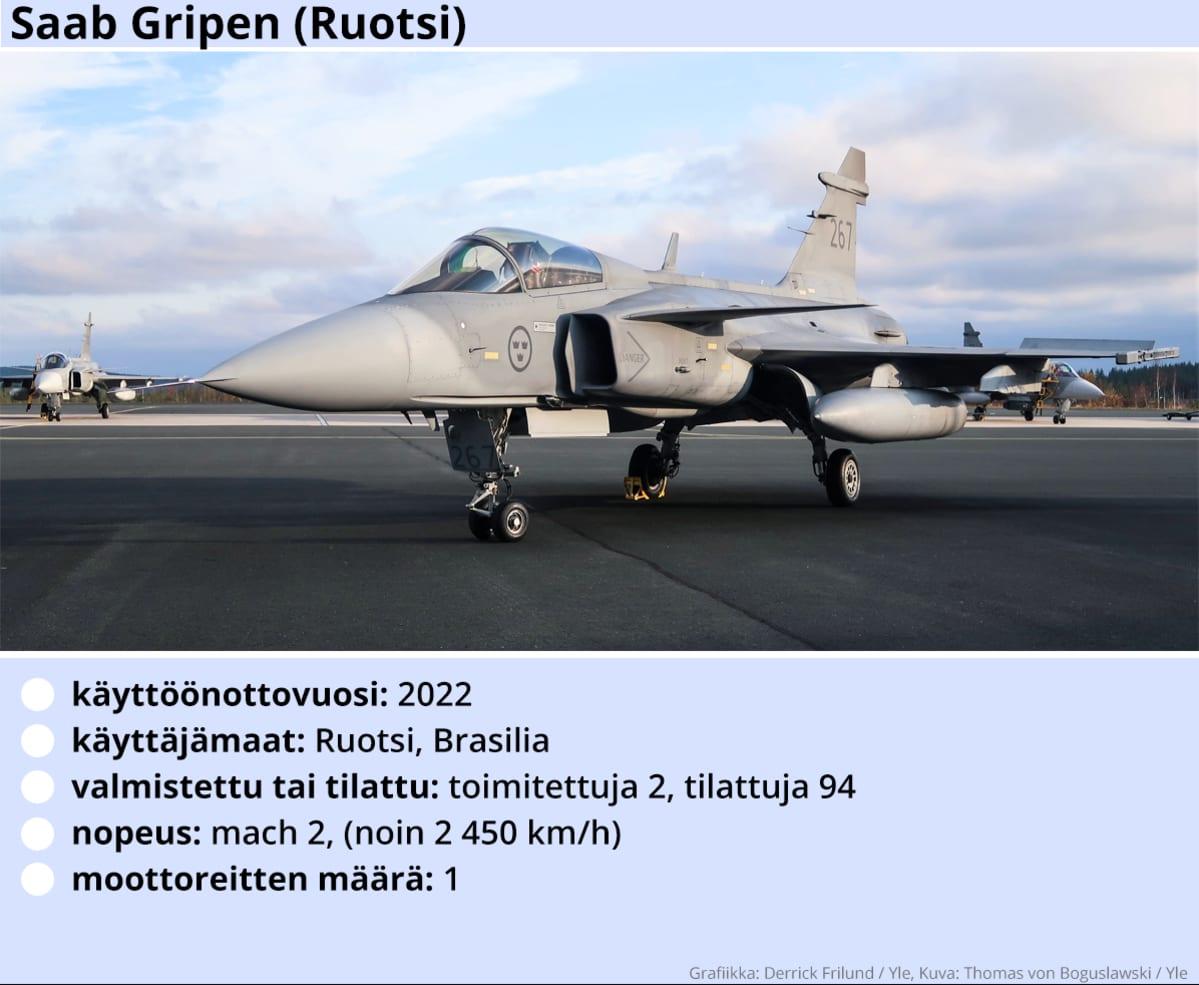 Kuvassa Saab Gripen -hävittäjälentokoneen tekniset tiedot.