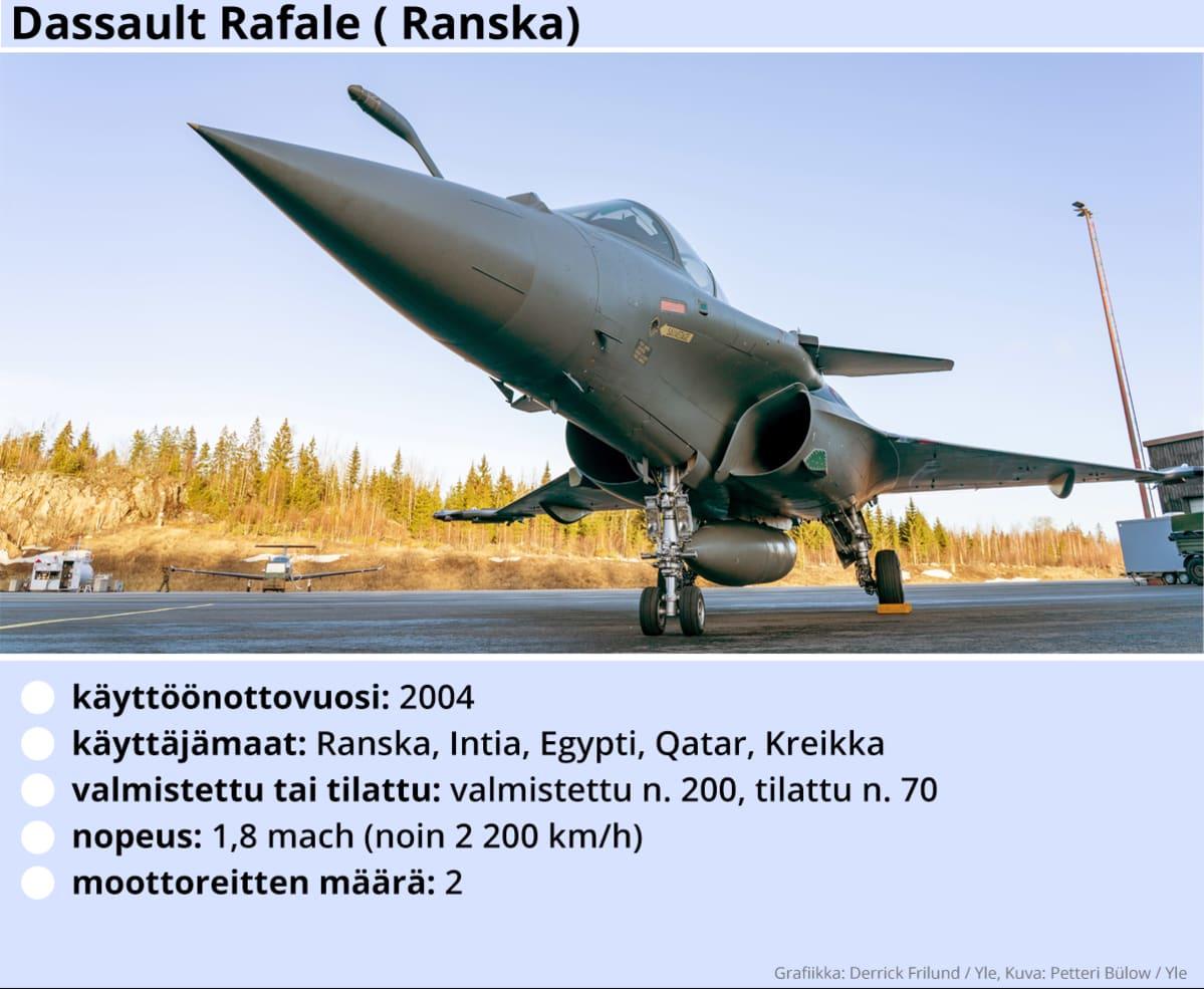 Kuvassa Dassault Rafale -hävittäjälentokoneen tekniset tiedot.