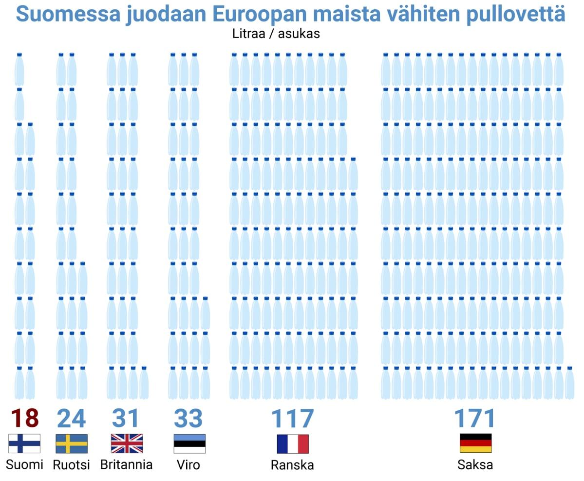 Suomessa juodaan Euroopan maista vähiten pullovettä