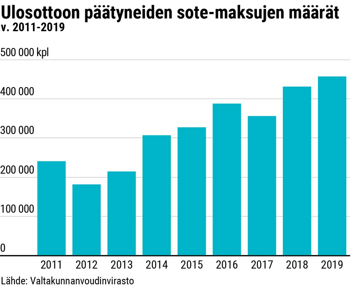 Tilastografiikka ulosottoon päätyneistä sote-maksuista vuosina 2011-2019.