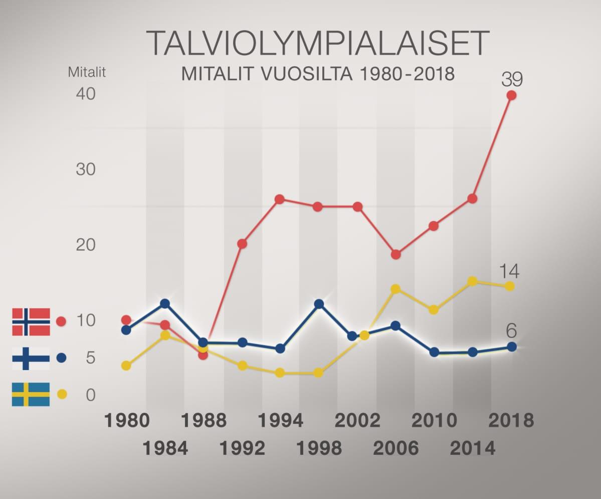 Talviolympialaisten mitalit 1980-2018.