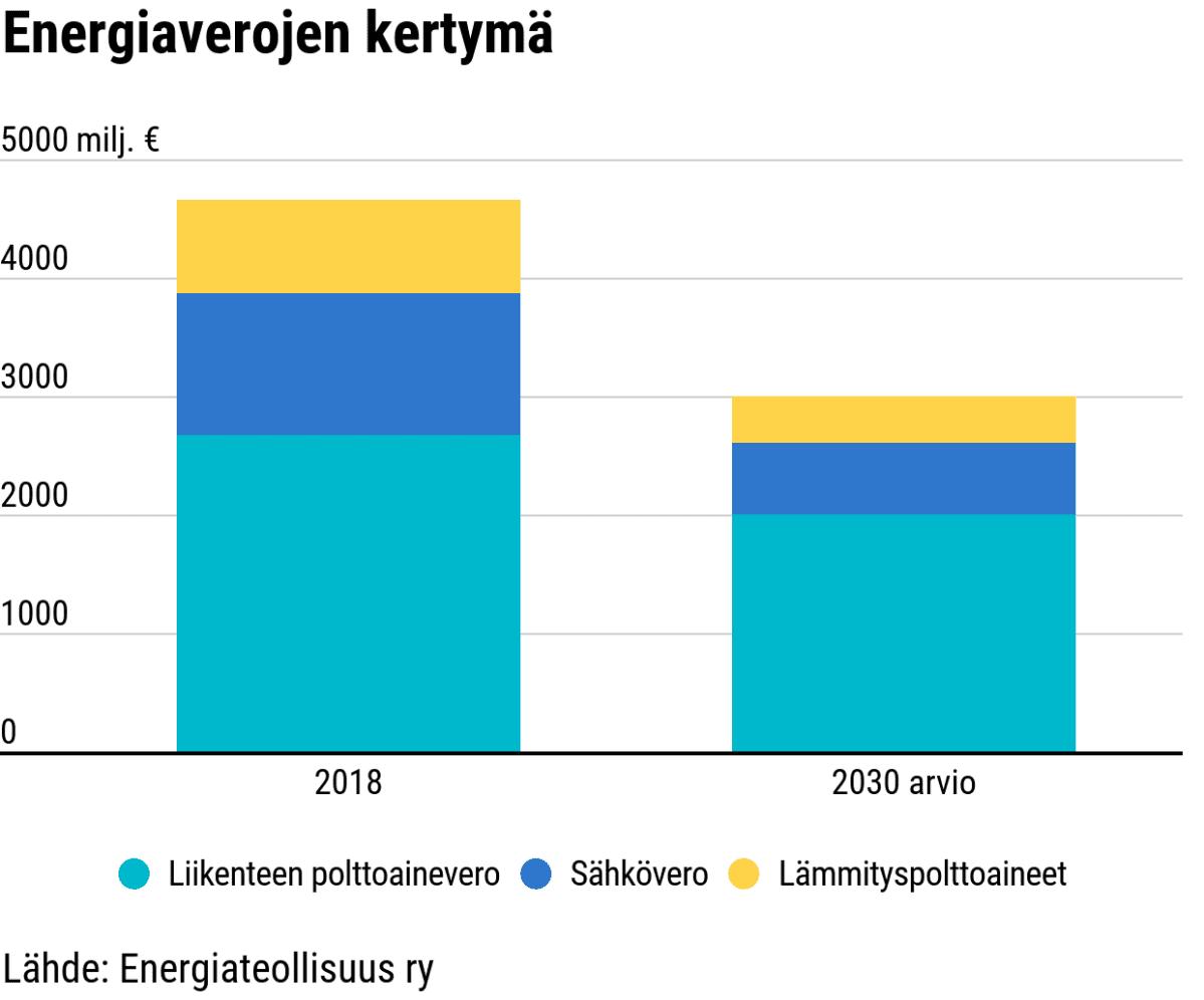 Energiaverojen kertymä