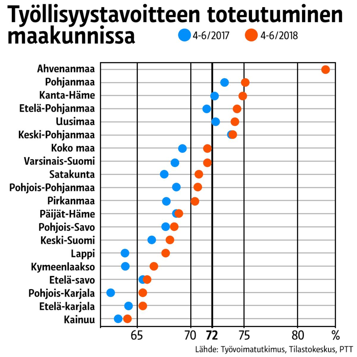 Tilastografiikka työllisyystavoitten toteutumisesta maakunnissa.