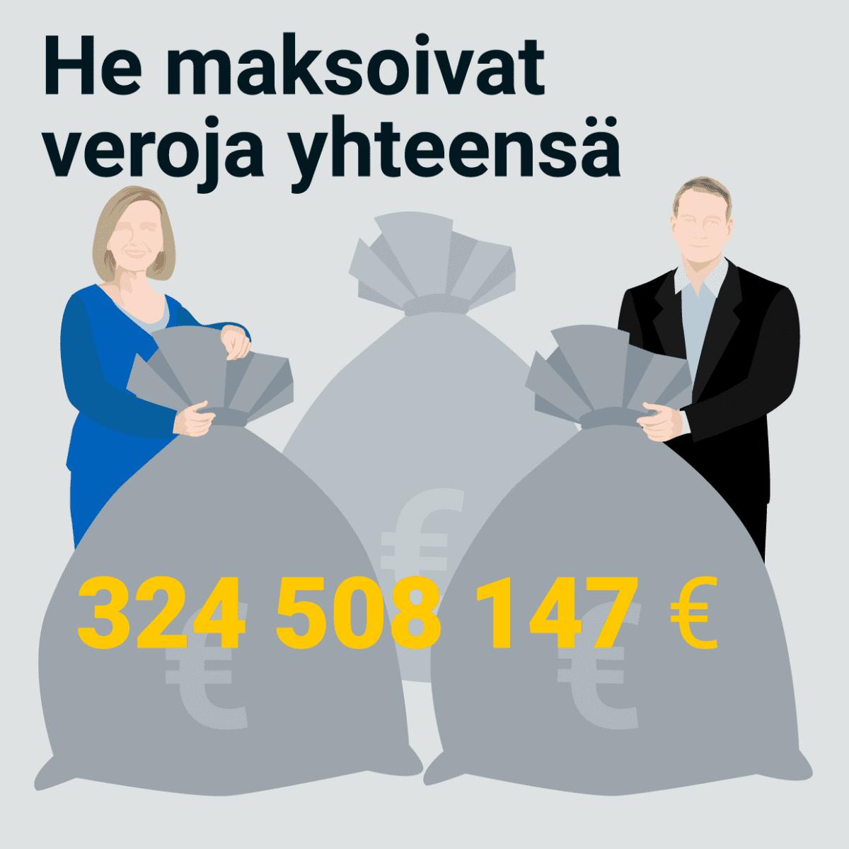 He maksoivat veroja yhteensä 324 508 147 euroa.