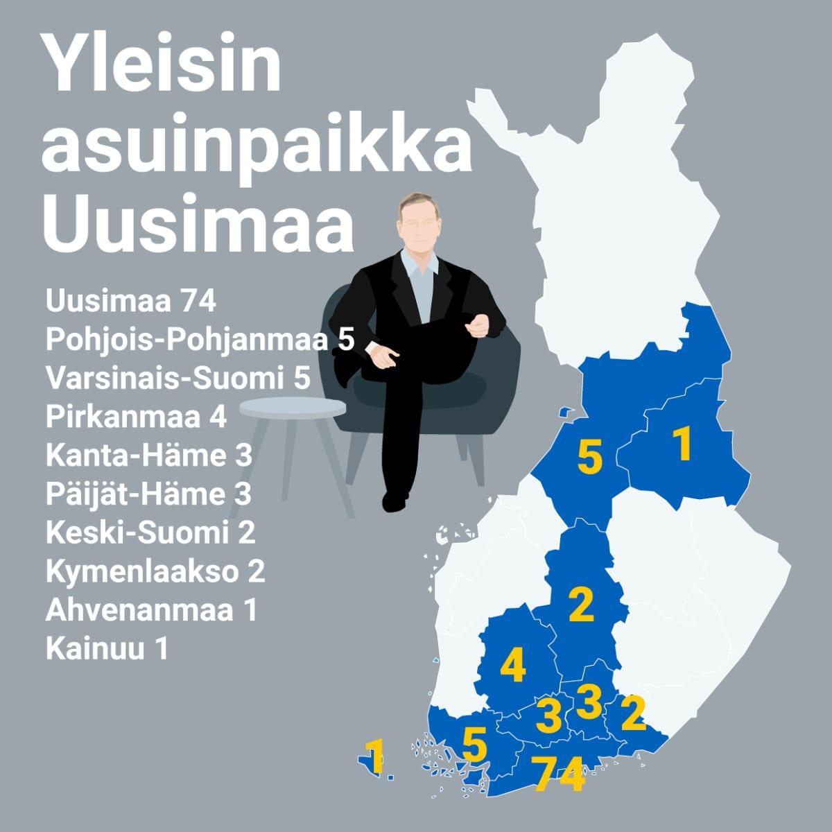 Yleisin asuinpaikka Uusimaa