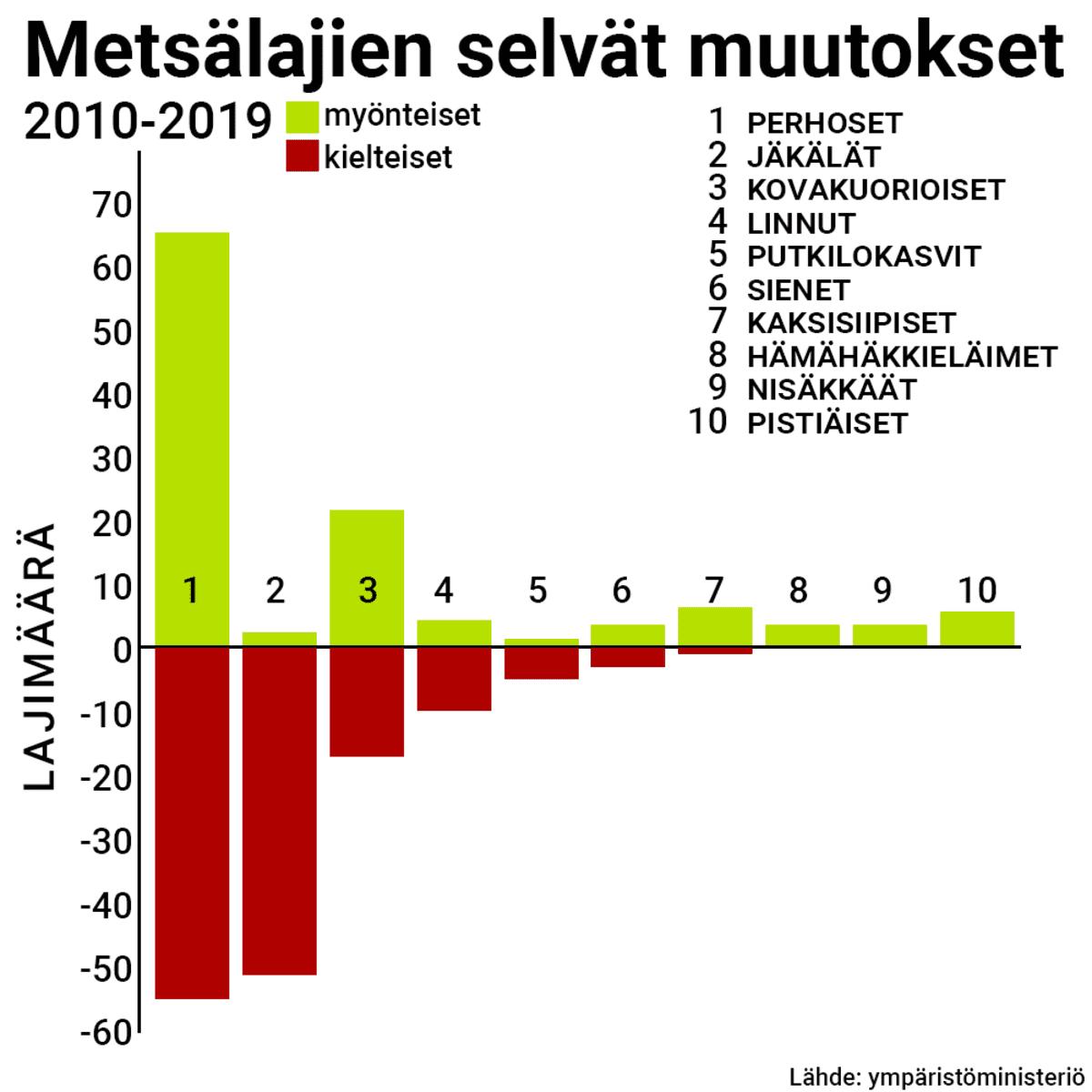 Tilastografiikka metsälajien muutoksesta.