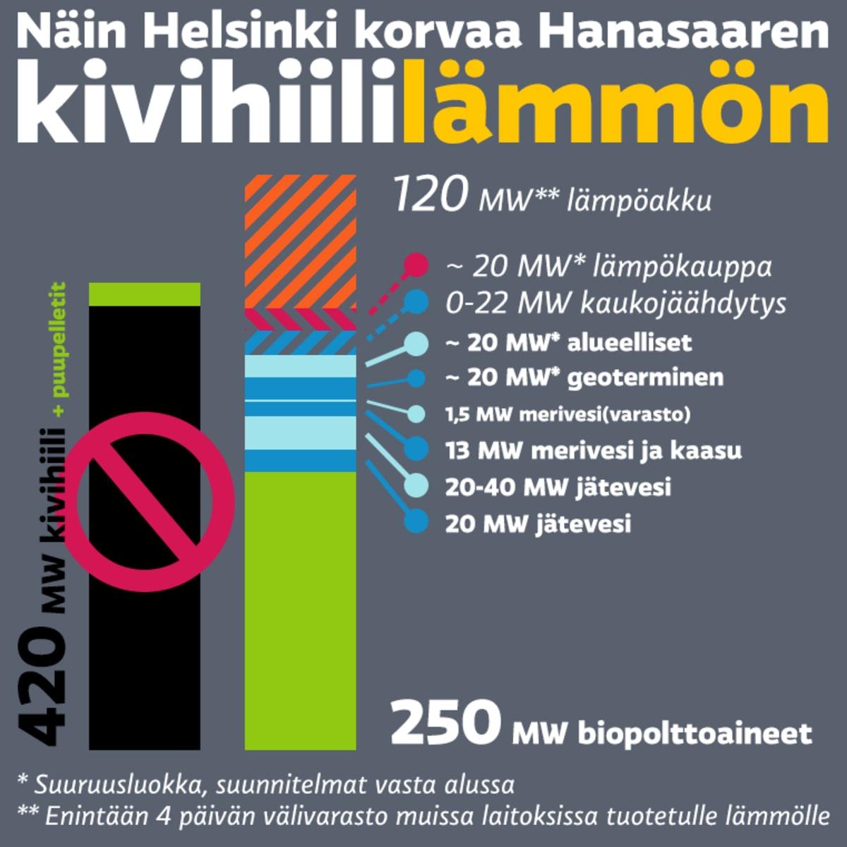 Näin Helsinki korvaa Hanasaaren kivihiililämmön