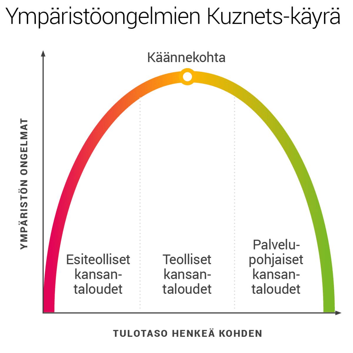 Ympäristöongelmien Kuznets-käyrä.