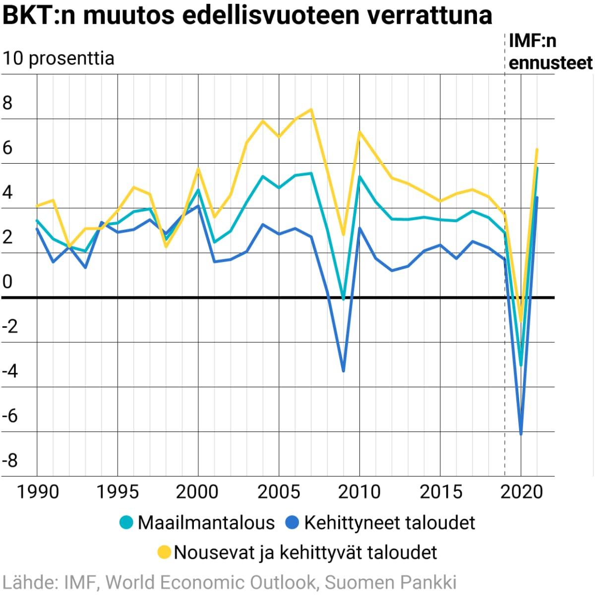BKT:n muutos edellisvuoteen verrattuna