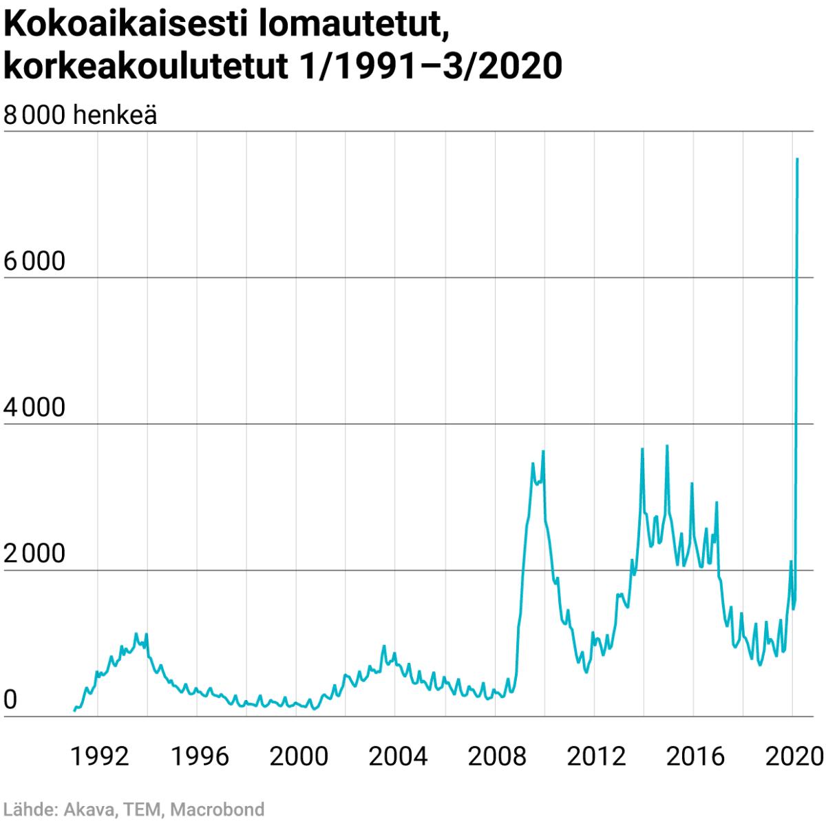 Kokoaikaisesti lomautetut, korkeakoulutetut 1/1992–3/2020