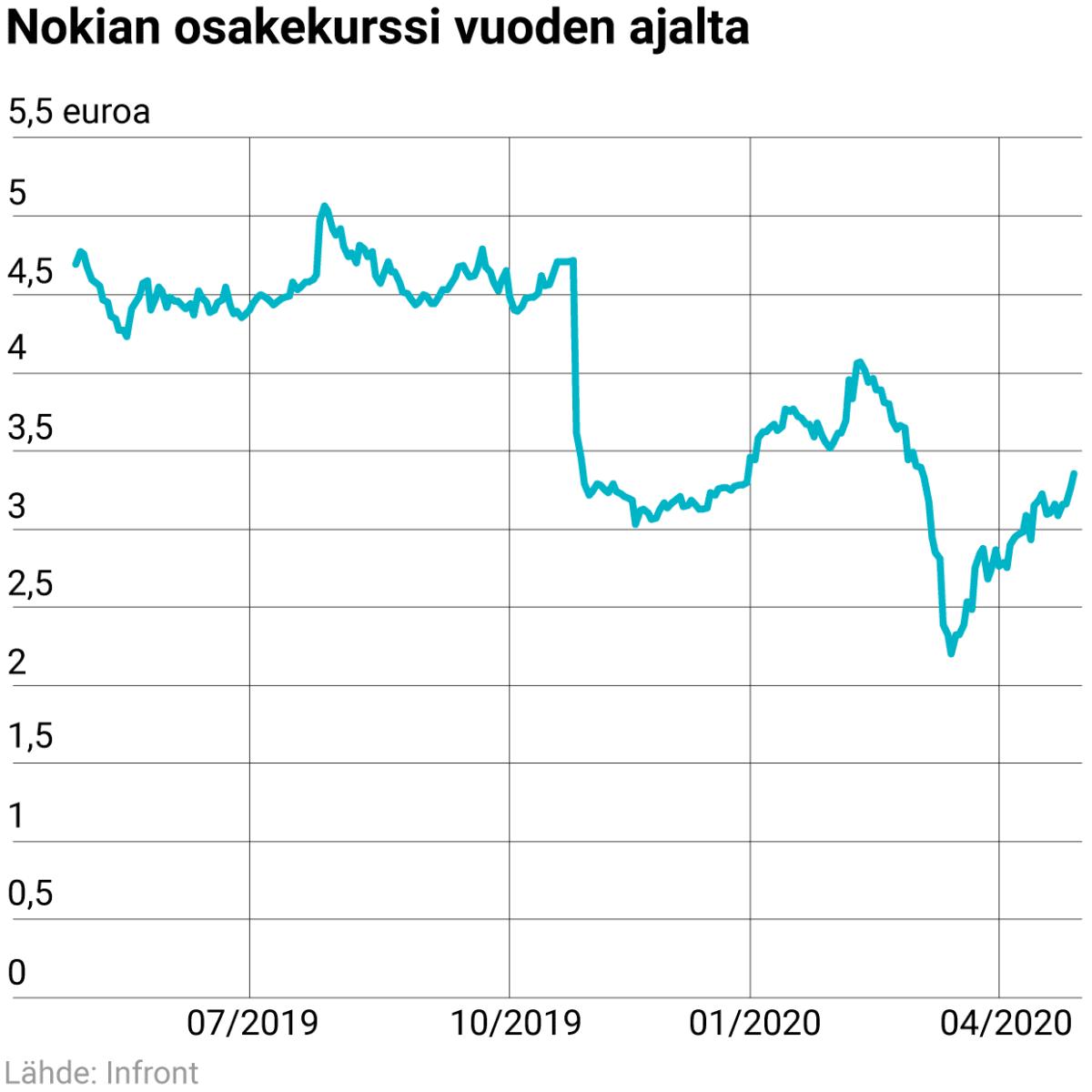 Nokian osakekurssi vuoden ajalta