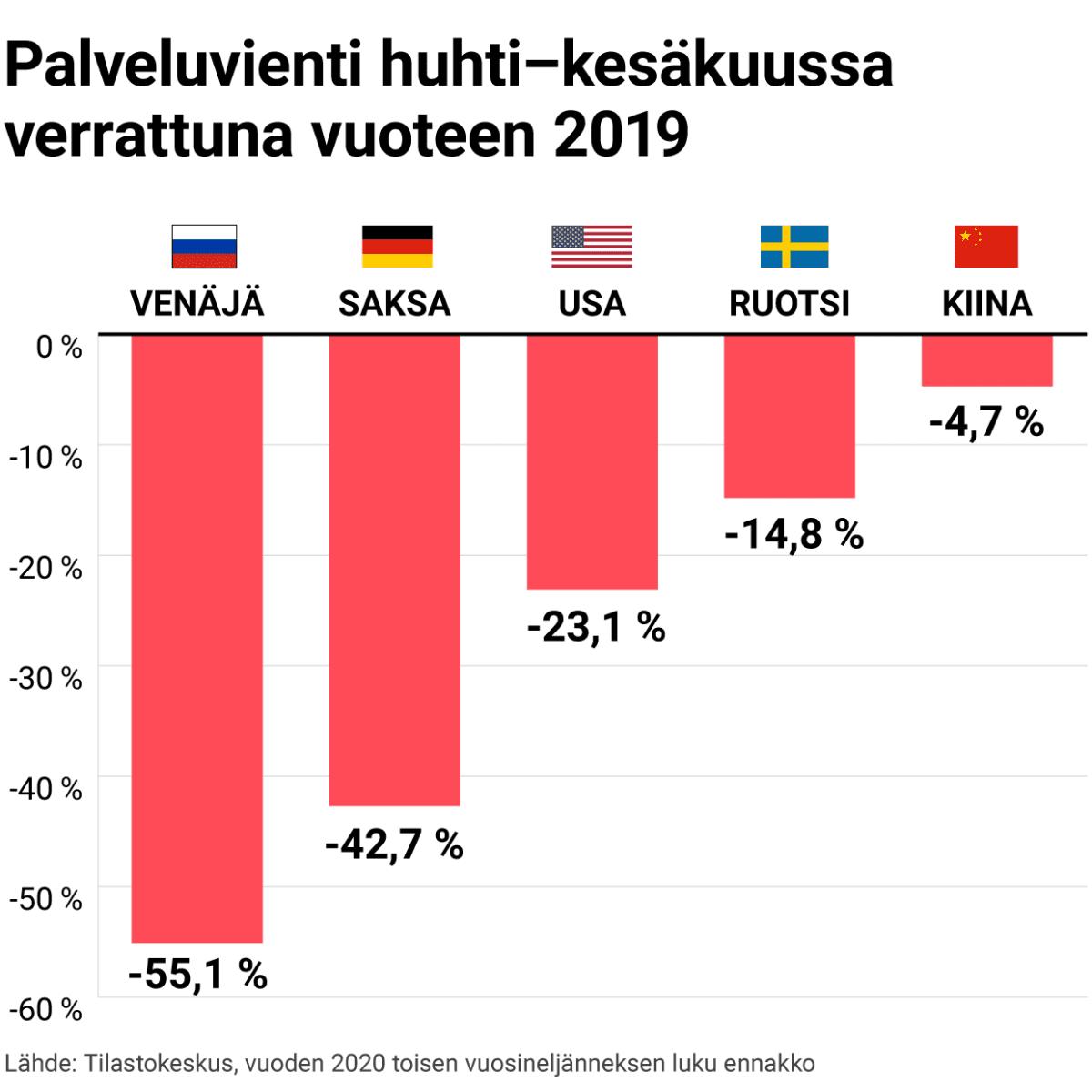 Palveluvienti huhti-kesäkuussa verrattuna vuoteen 2019