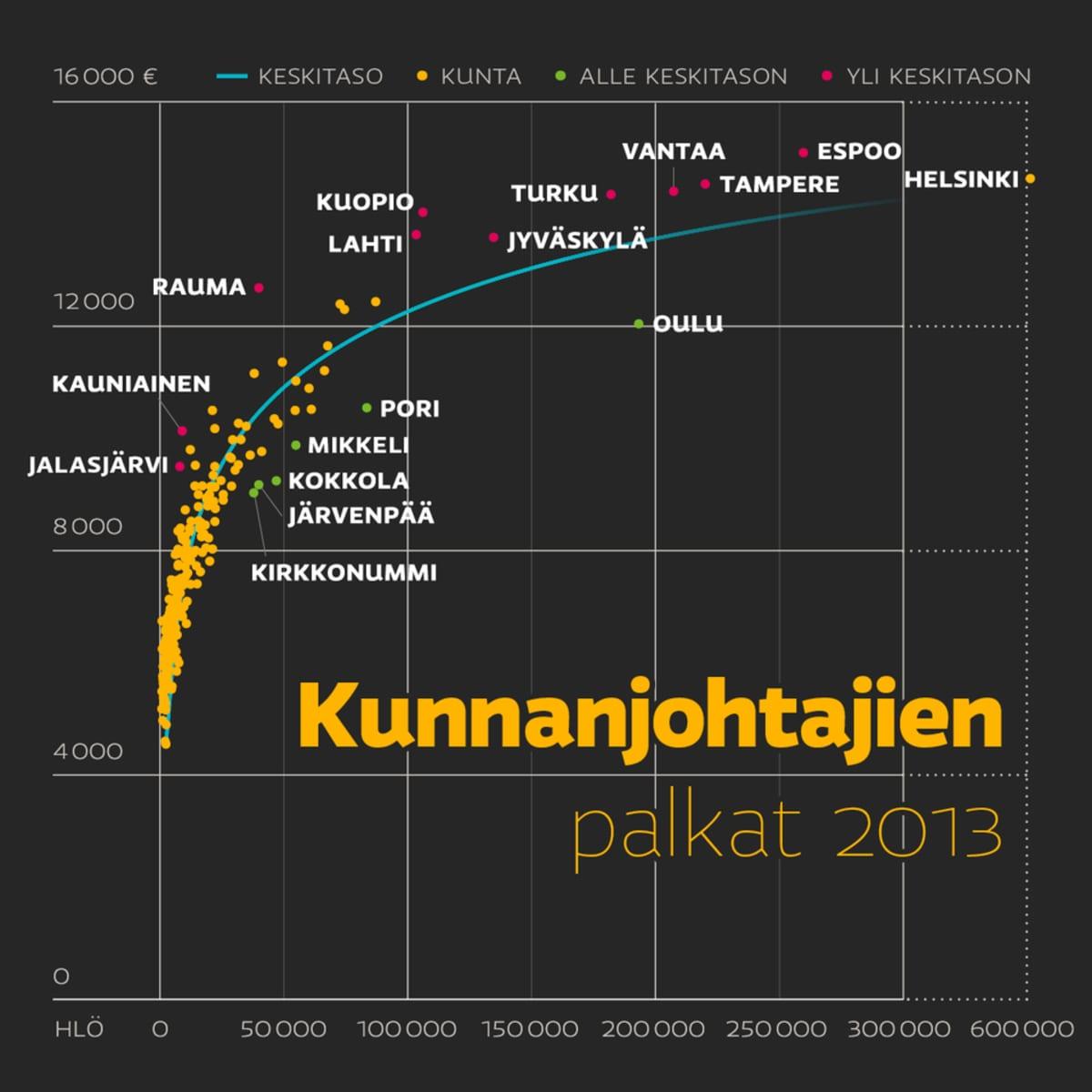 Kunnanjohtajien palkat vuonna 2013.