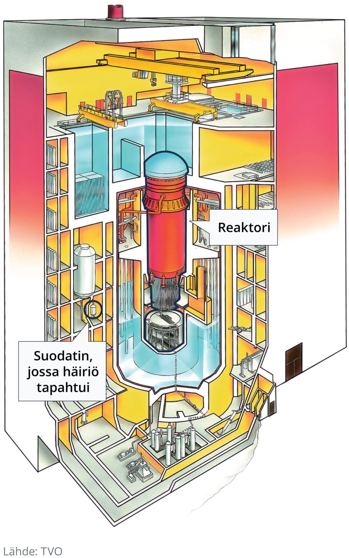 Reaktorin läpileikkaus, joka näyttää suodattimen, jossa häiriö tapahtui