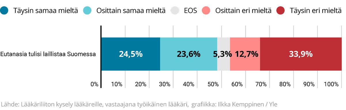 Grafiikka siitä, että tulisiko eutanasia laillistaa Suomessa. Vastaukset puolesta ja vastaan jakautuu melko tasan.