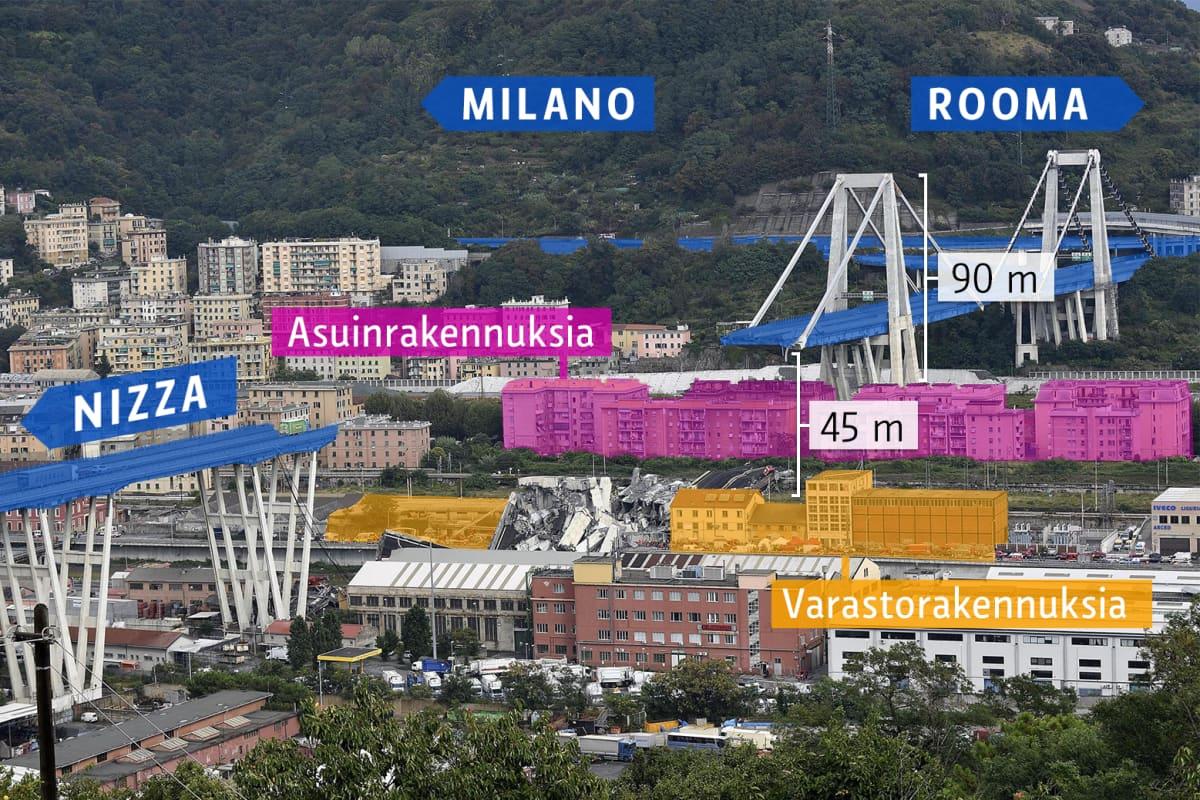 Genovan silta tiet
