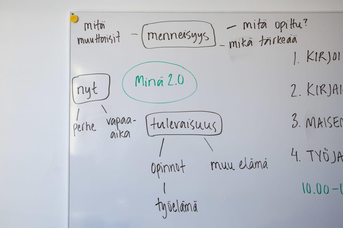 Opettajan Tredun oppilaille laatima Minä 2.0. -tehtävän ohjeistus taululla.