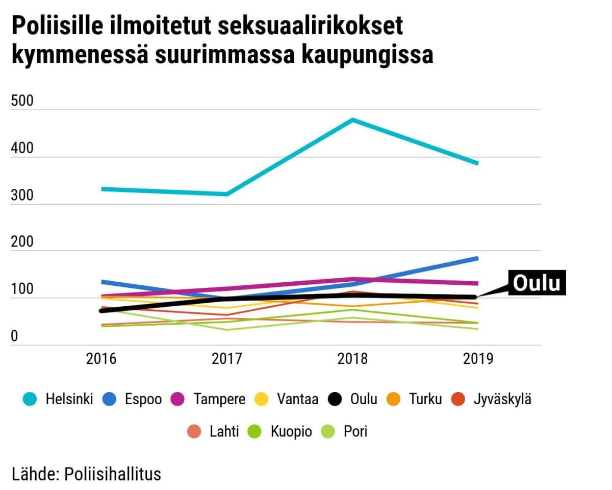 Poliisille ilmoitetut seksuaalirikokset kymmenessä suurimassa kaupungissa 2016 – 2019