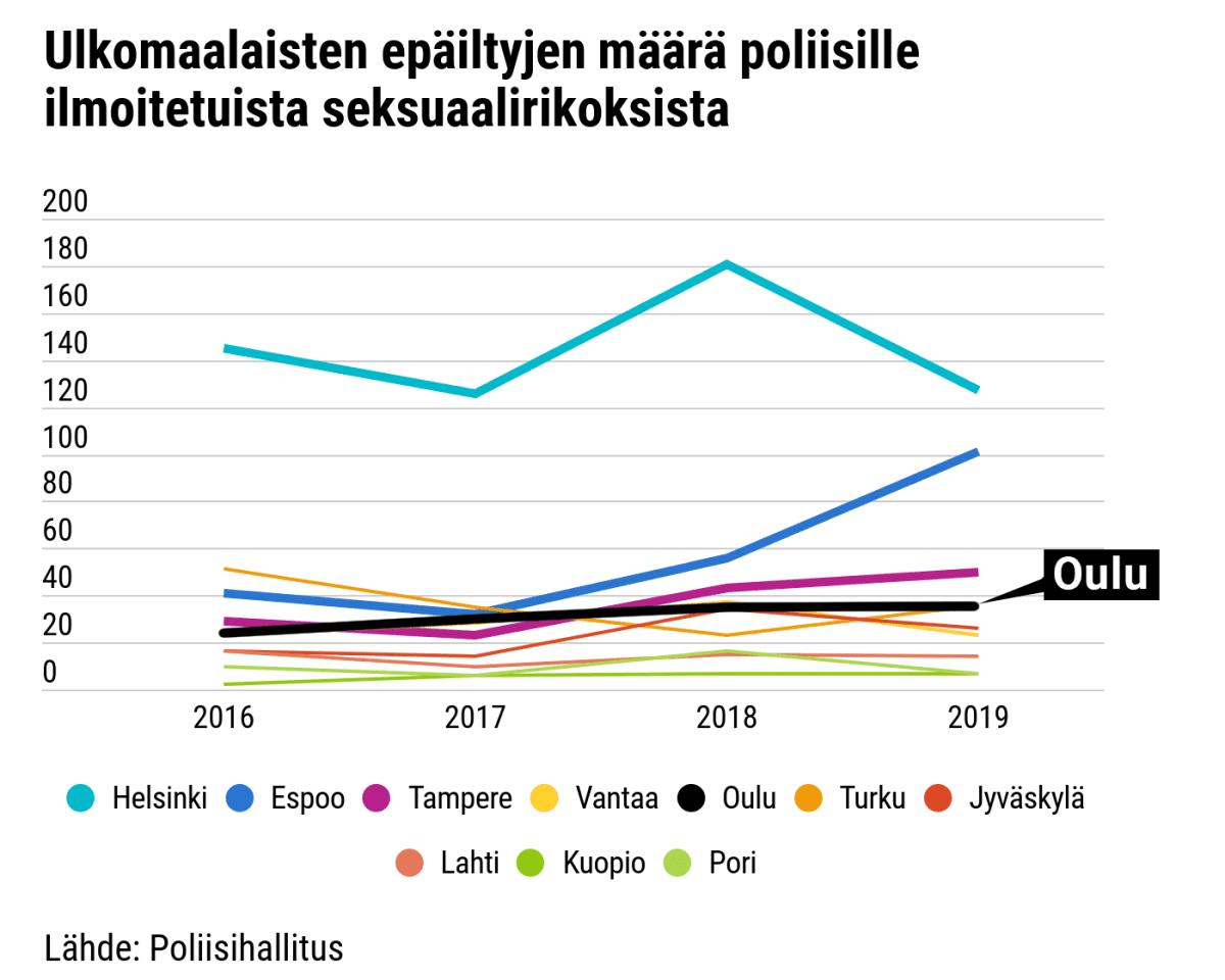 Ulkomaalaisten epäiltyjen osuus poliisille ilmoitetuista seksuaalirikoksista 2016 – 2019